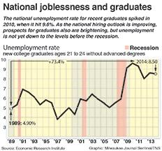 Chart of unemployment for young people without advanced degrees. Milwaukee Journal Sentinel 2015  With BC-GRADS-JOBS:MW