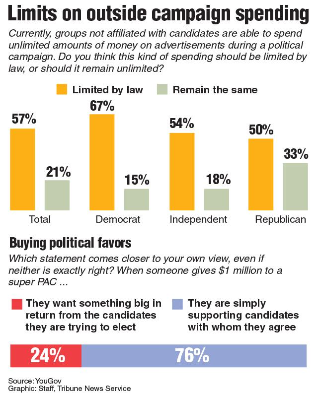 Poll+asking+Americans+views+on+limiting+money+given+to+Super+PACs