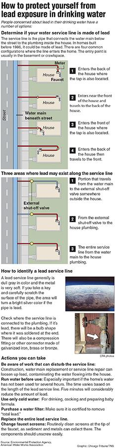 Graphic explaining how to identify possible lead pipe issues. Chicago Tribune 2016