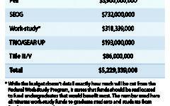 Federal budget proposal depletes student funds