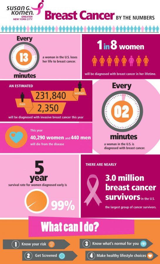 Breast cancer has no boundaries