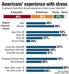 Poll on how stressed out Americans are.